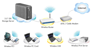 uss4500 i the stand alone high capacity of up to 500gb network storage space can be easily access and share data through a simple network wireless lan and