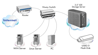 "uss   ithe network storage server can quickly and easily add internal   "" hard drive up to  gb storage space to the network  and provides authorized users"