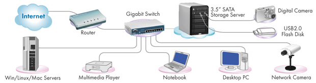 uss   rs     to tb   terabytes   network storage space can be easily access and share data through a simple network   wireless lan and internet connection from