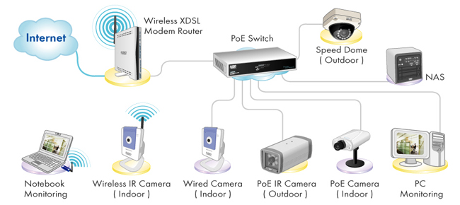 unc is wireless wired poe network camera application diagram