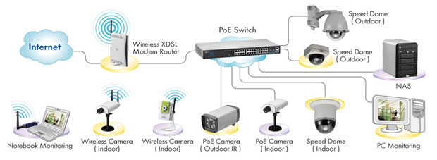 unc7700 i wireless wired poe network camera application diagram