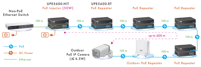 upe5600-hit is a high power poe injector that delivers up to 30~50 watts  over existing lan cable to power up poe pd devices for power hungry  applications