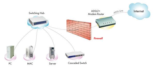 Pfsense Modem Switch Wiring