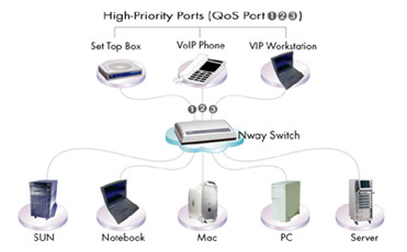 local flirt network qos