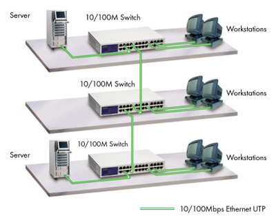 Ush5024 dxa 24 port 10100mbps ethernet switch application diagram sciox Gallery