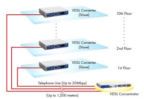 uve7311 ms existing telephone line infrastructure various broadband services can be easily deployed out new cabling