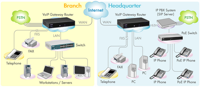 Utg7104 series voip gateway router with sip ip pbx system application diagram ccuart Choice Image
