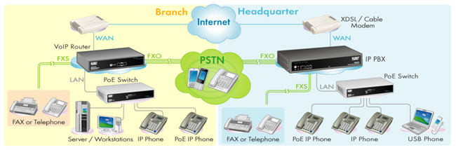 utg   onip pbx two site connection application diagram