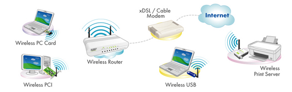 ugl2430 rta a simple network wireless lan and internet connection can be setup the wireless router featuring wireless ap 4 port lan switch and nat function