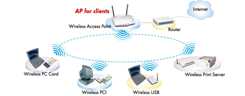 ugl apa a typical wireless lan can be setup by the standard access point all kinds of wireless clients can be connected the ap s ethernet port then connected to a