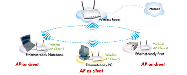 ugl apa this device can be setup into ap client mode and configured for infrastructure wireless access it automatically connects to the available access point and