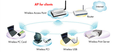 wireless access point network diagram hardware and    network    information technology essentials  hardware and    network    information technology essentials