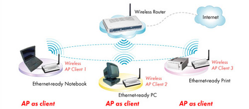 ugl   apka typical wireless lan can be setup by the standard access point  all kinds of wireless clients can be connected  the ap    s ethernet port then connected to a