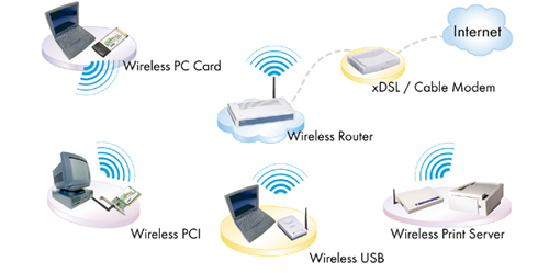 ugl2454 rta a simple network wireless lan and internet connection can be setup the wireless router featuring wireless ap 4 port lan switch and nat function