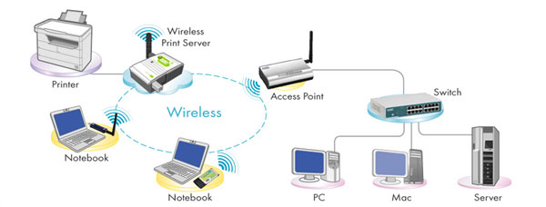ugl   su for wireless network   an access point  the wireless print server can be setup in infrastructure mode