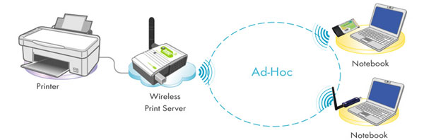 ugl su for a simple wireless network out access point the wireless print server can be setup in ad hoc mode