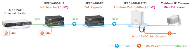 PoE splittters diagram from Eusso Quality Networks