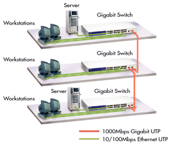 ugs   rx   g gigabit ethernet switch application diagram