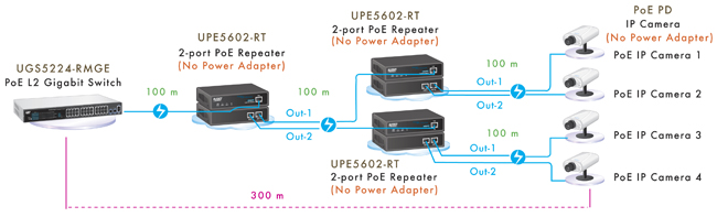 2-Port Power over Ethernet ( PoE ) Repeater