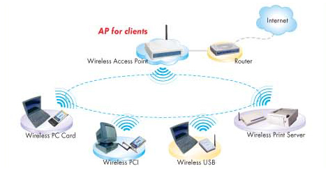 gl   apa typical wireless lan can be setup by the standard access point  all kinds of wireless clients can be connected  the ap    s ethernet port then connected to a