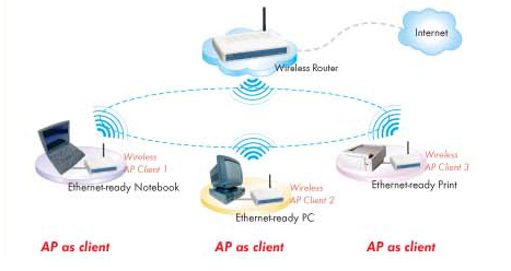 gl   apthis device can be setup into ap client mode and configured for infrastructure wireless access  it automatically connects to the available access point and
